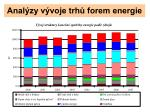 anal zy v voje trh forem energie1