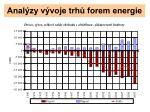 anal zy v voje trh forem energie10