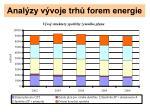 anal zy v voje trh forem energie6