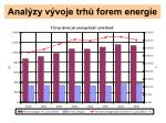 anal zy v voje trh forem energie8