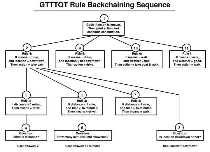 gtttot rule backchaining sequence n.
