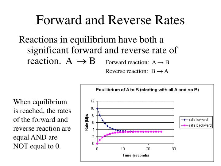 Forward and Reverse Rates
