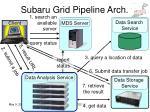 subaru grid pipeline arch