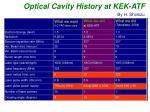 optical cavity history at kek atf