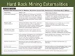 hard rock mining externalities