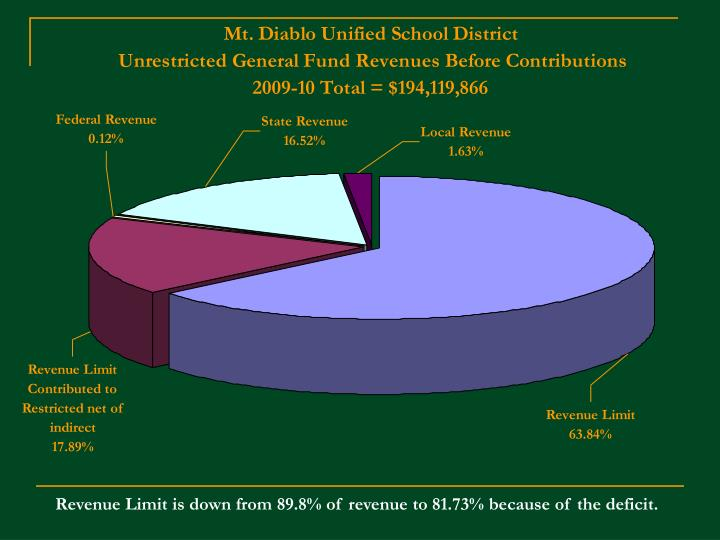 Revenue Limit is down from 89.8% of revenue to 81.73% because of the deficit.