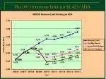 the 09 10 revenue limit cut 1 423 ada