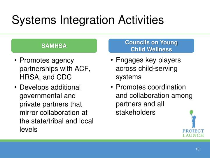 Systems Integration Activities
