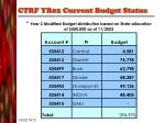 ctrf yr02 current budget status