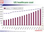 us healthcare cost