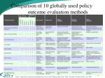 comparison of 10 globally used policy outcome evaluation methods