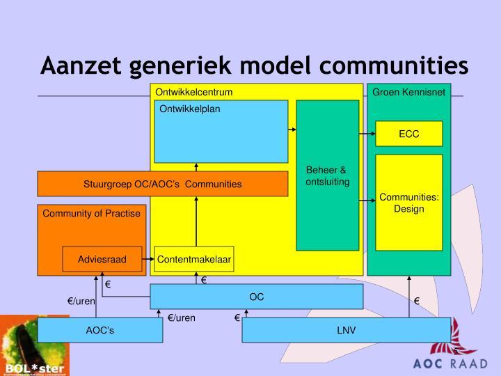 Aanzet generiek model communities