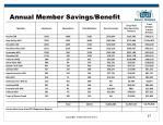 annual member savings benefit
