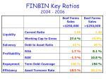 finbin key ratios 2004 20061