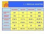 1 1 iskolai adatok