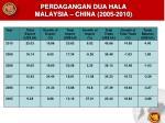 perdagangan dua hala malaysia china 2005 2010