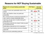 reasons for not buying sustainable