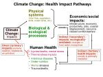climate change health impact pathways