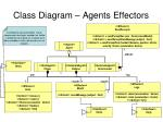 class diagram agents effectors