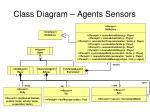 class diagram agents sensors