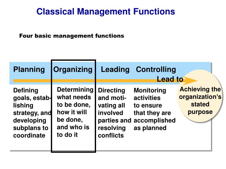 four functions management planning leading controlling and