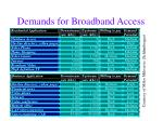 demands for broadband access