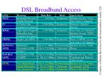 dsl broadband access standards