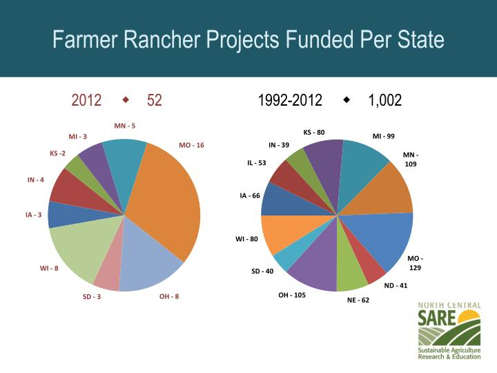 Farmer Rancher Projects Funded Per State