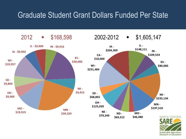 Graduate Student Grant Dollars Funded Per State