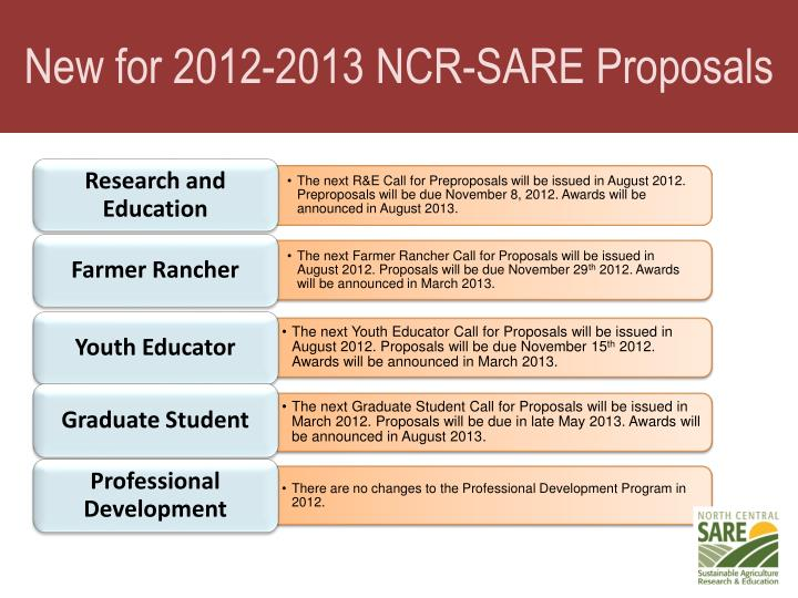 New for 2012-2013 NCR-SARE Proposals