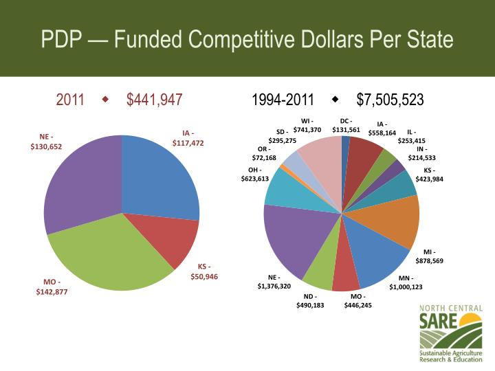 PDP — Funded Competitive Dollars Per State