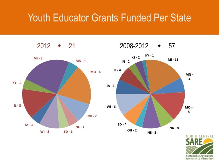 Youth Educator Grants Funded Per State