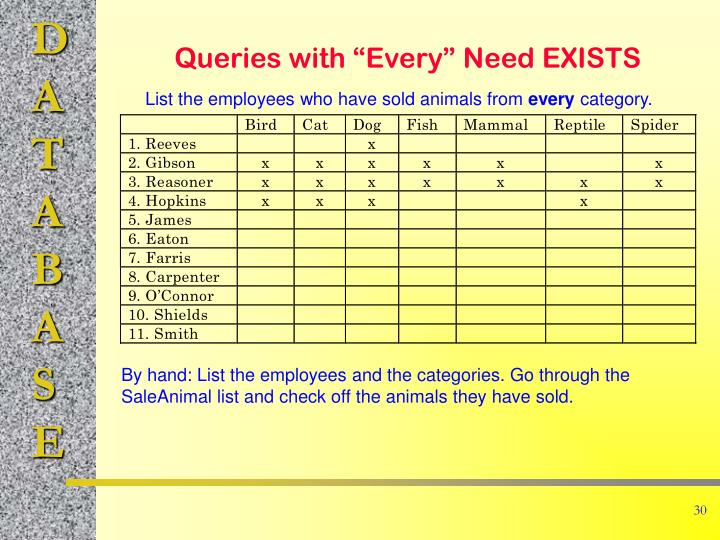 """Queries with """"Every"""" Need EXISTS"""