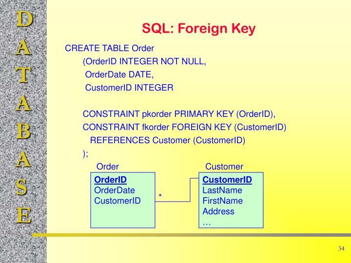 SQL: Foreign Key