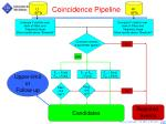 coincidence pipeline