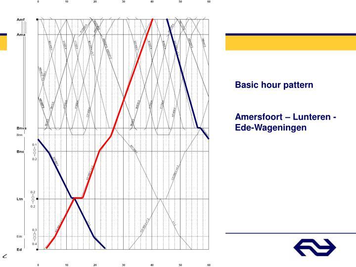 Basic hour pattern