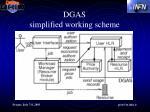 dgas simplified working scheme