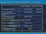 famous players acquisition financing