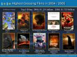 highest grossing films in 2004 2005