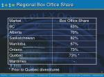 regional box office share