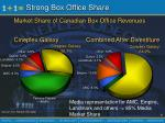 strong box office share