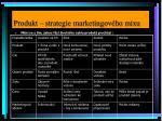 produkt strategie marketingov ho mixu