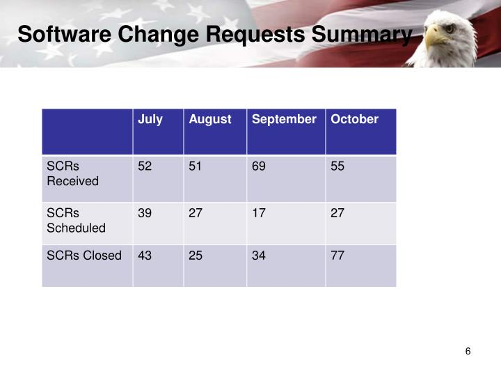 Software Change Requests Summary