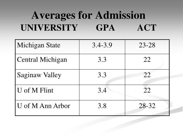 Averages for Admission