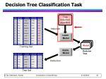 decision tree classification task1