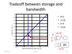 tradeoff between storage and bandwidth
