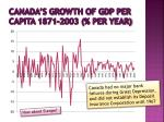 canada s growth of gdp per capita 1871 2003 per year