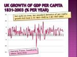 uk growth of gdp per capita 1831 2003 per year