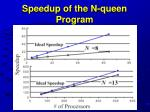 speedup of the n queen program
