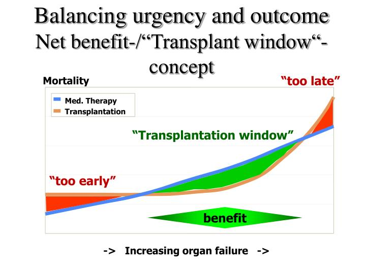 Balancing urgency and outcome